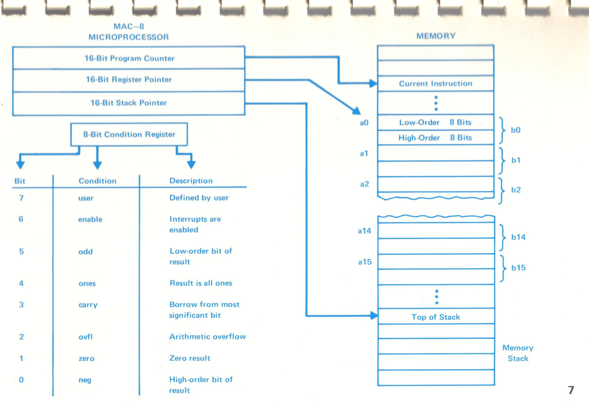 The Bell Laboratories Mac Tutor Bellmac 8 Microprocessor Bit Microcontroller Block Diagram Rp Register Points To Of Registers